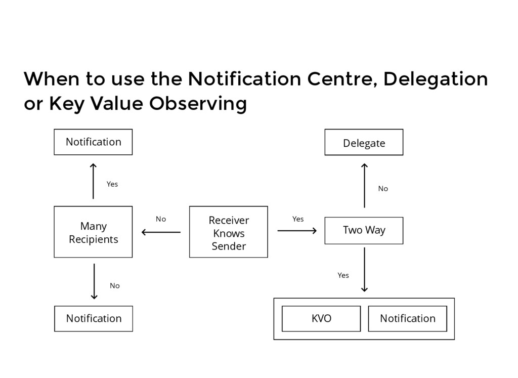 When to use the Notification Centre, Delegation...