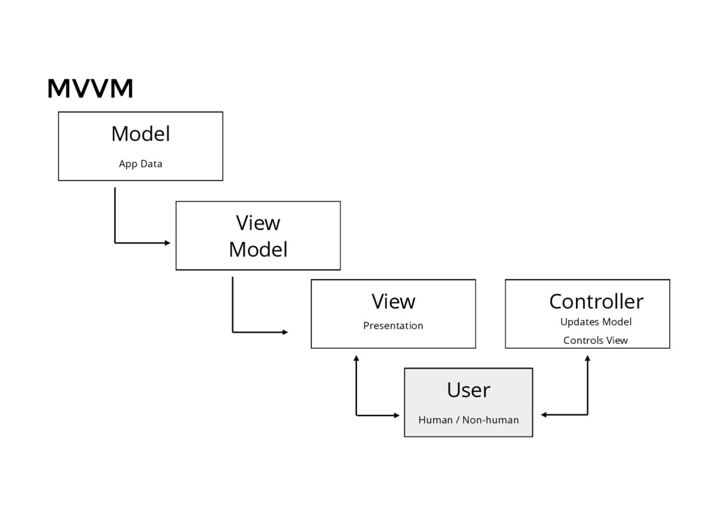 MVVM Model App Data Controller Updates Model Co...