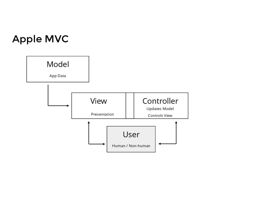 Apple MVC Model App Data Controller Updates Mod...