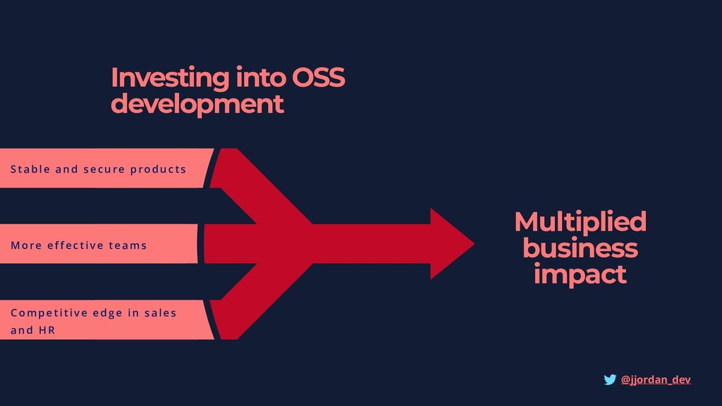 Investing into OSS development Multiplied busin...