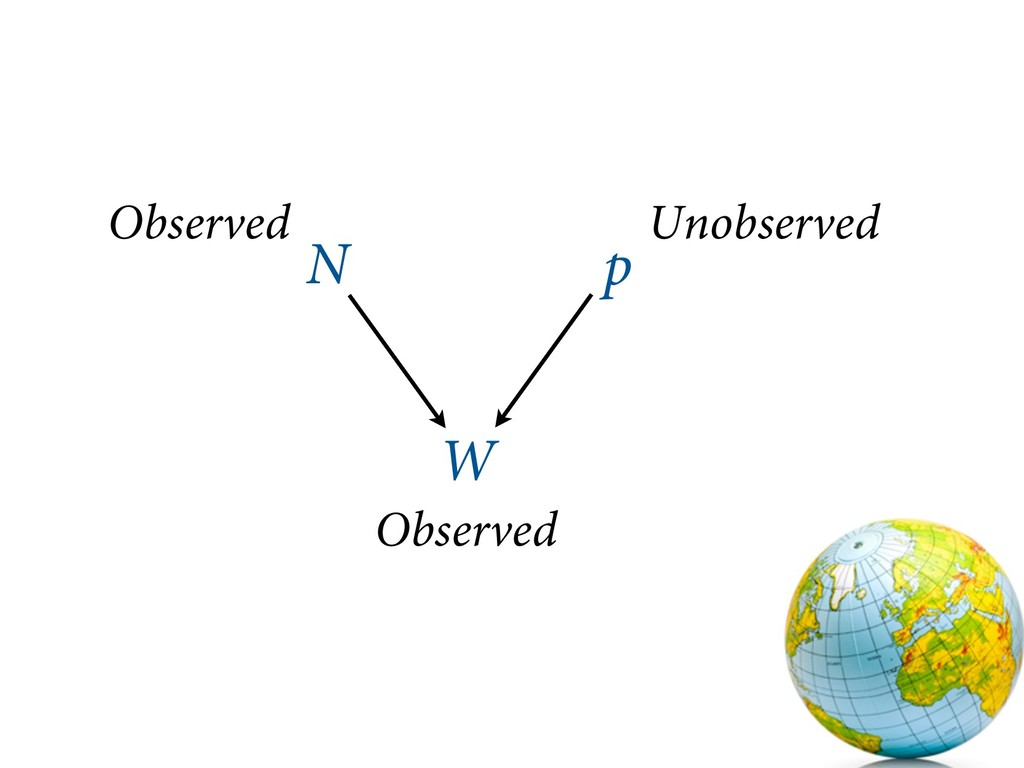 N W p Observed Unobserved Observed