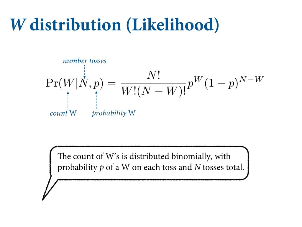 W distribution (Likelihood) count W number toss...