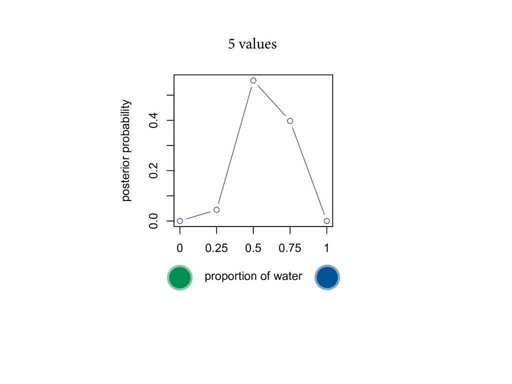 0.0 0.2 0.4 proportion of water posterior proba...
