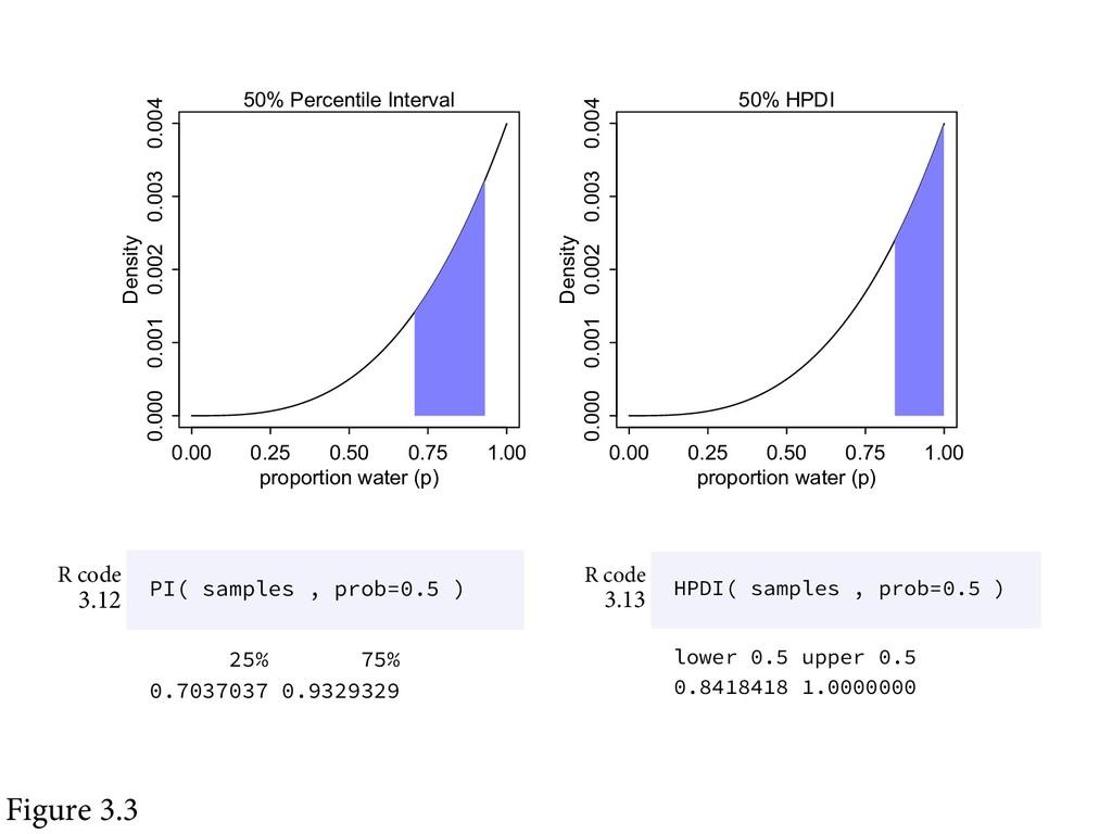 Figure 3.3 0.00 0.25 0.50 0.75 1.00 0.000 0.001...
