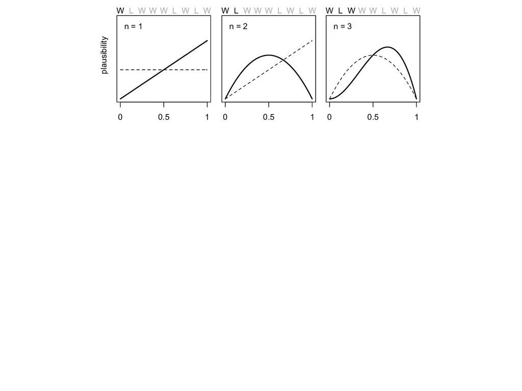 probability of water 0 0.5 1 n = 1 W L W W W L ...