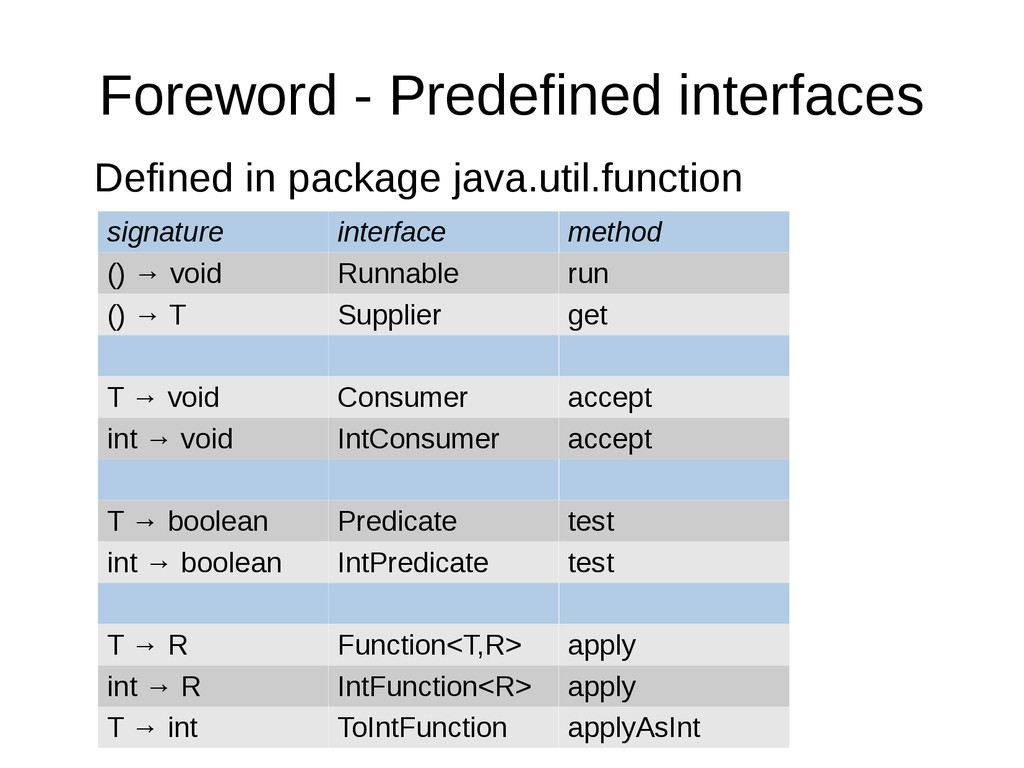 Foreword - Predefined interfaces Defined in pac...