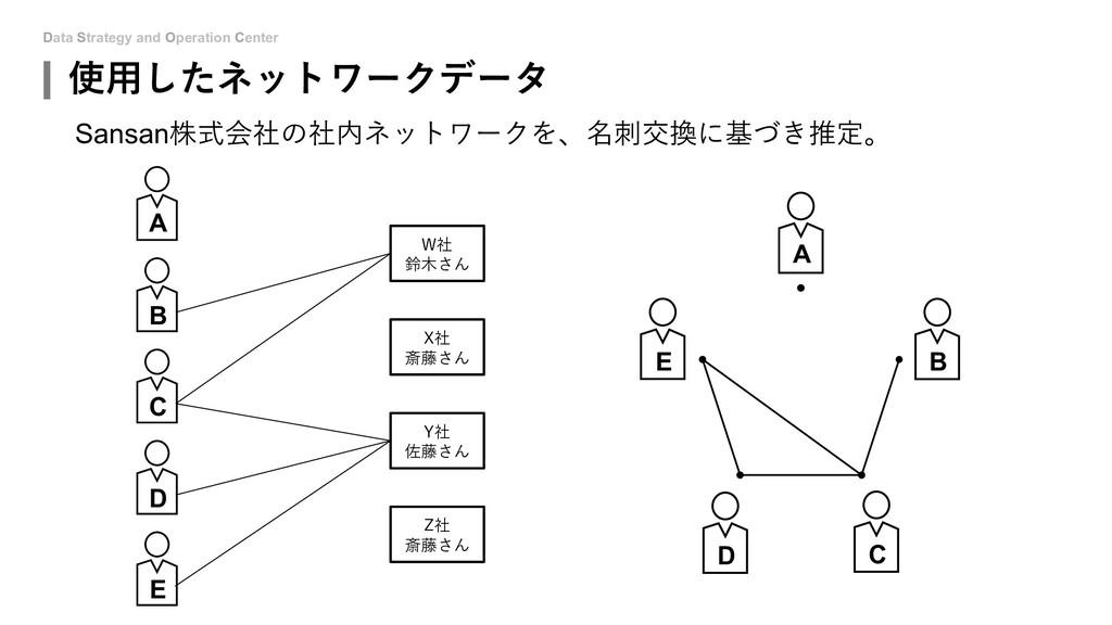 Data Strategy and Operation Center 使⽤したネットワークデー...