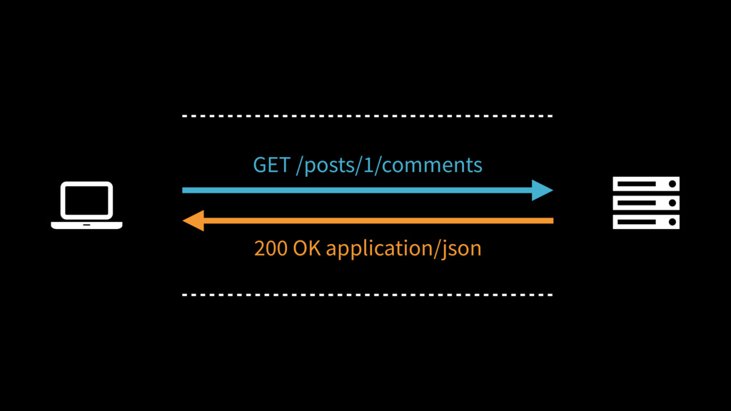 Ȑ GET /posts/1/comments 200 OK application/json