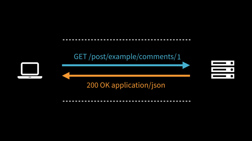 Ȑ GET /post/example/comments/ 200 OK applicatio...