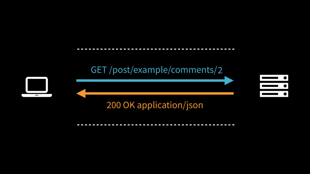 2 Ȑ GET /post/example/comments/ 200 OK applicat...