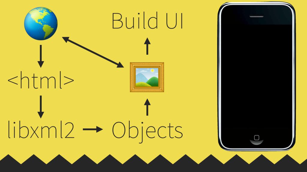<html> libxml2 Objects  Build UI