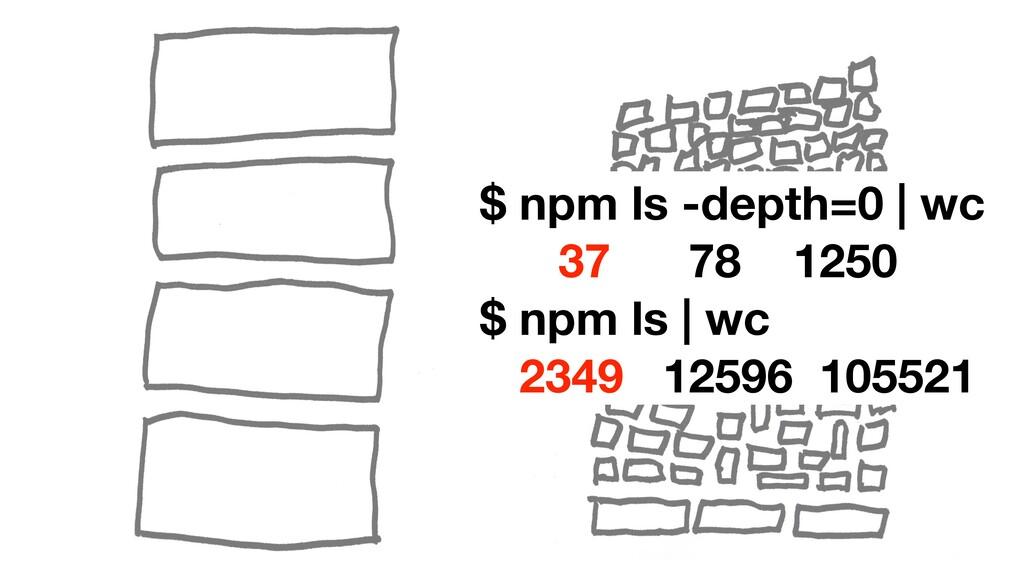 $ npm ls -depth=0 | wc 37 78 1250 $ npm ls | wc...