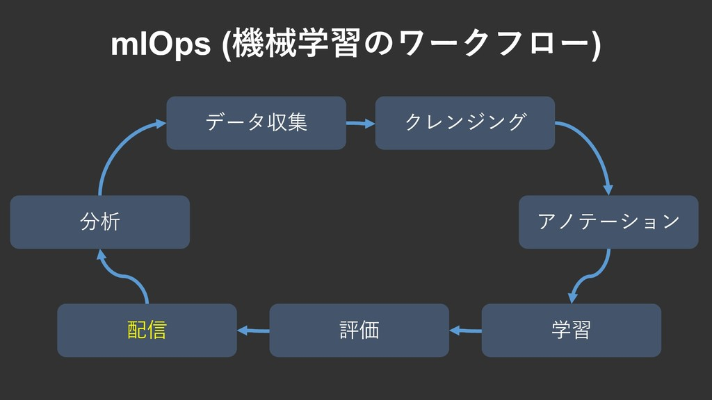 mlOps (機械学習のワークフロー) 分析 クレンジング アノテーション 学習 データ収集 ...