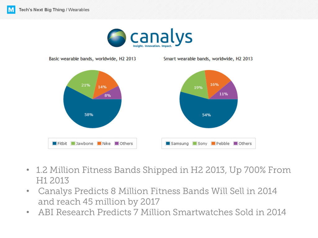•  1.2 Million Fitness Bands Shipped in H2 2013...