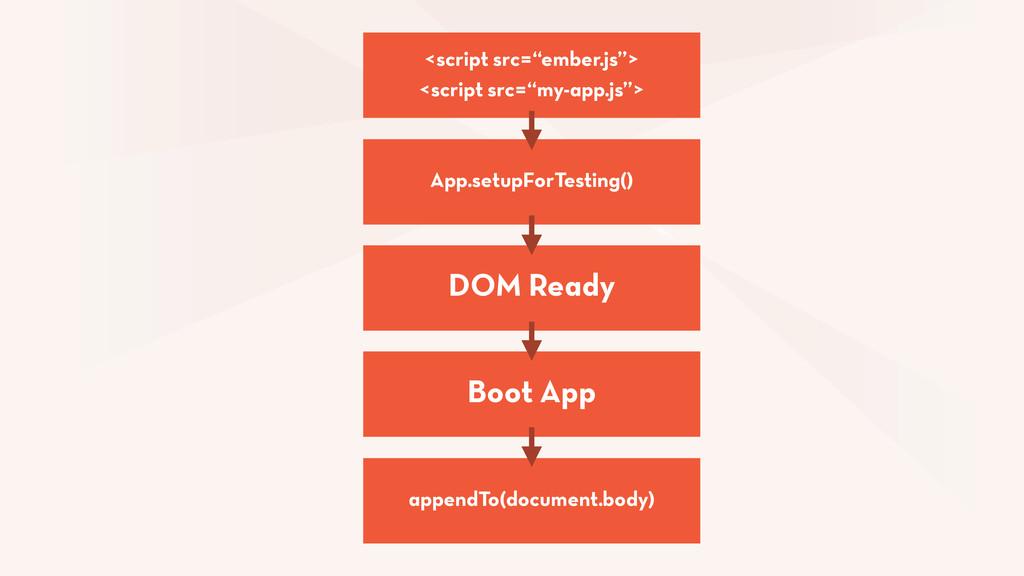 "App.setupForTesting() <script src=""ember.js""> <..."