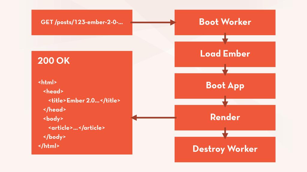 Load Ember Boot Worker Boot App Render Destroy ...