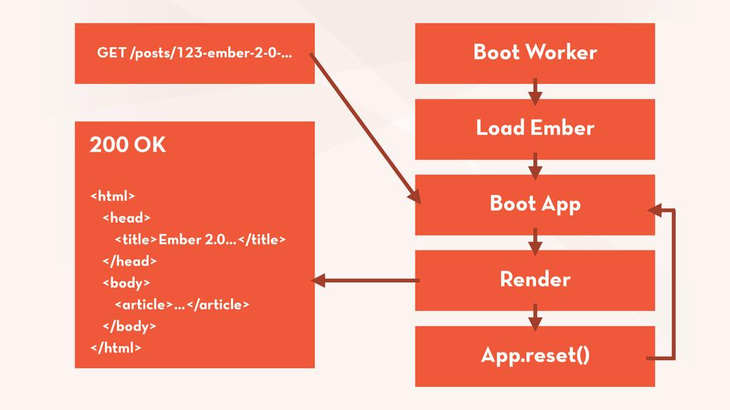 Load Ember Boot Worker Boot App Render App.rese...