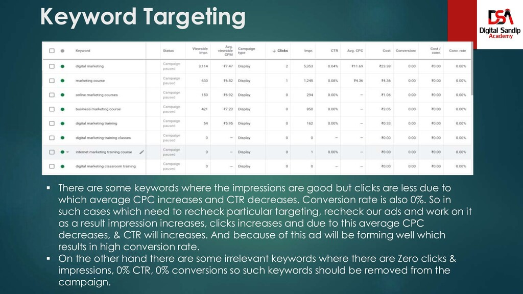 Keyword Targeting  There are some keywords whe...