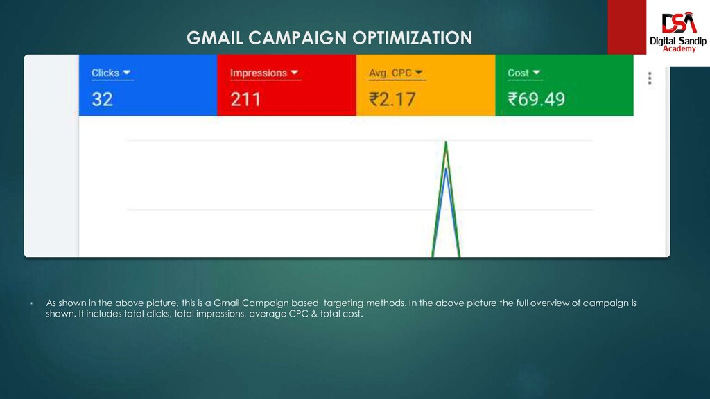 GMAIL CAMPAIGN OPTIMIZATION  As shown in the a...