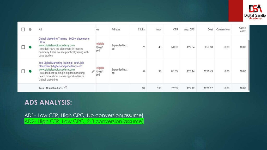 ADS ANALYSIS: AD1- Low CTR, High CPC, No conver...