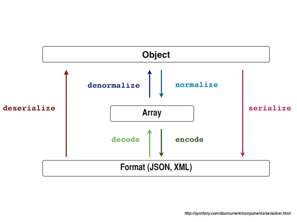 http://symfony.com/doc/current/components/seria...