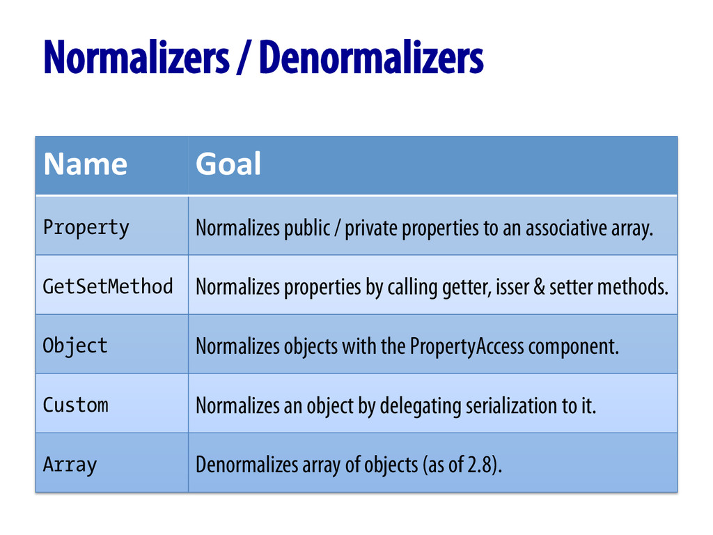 Normalizers / Denormalizers Name  Goal  P...