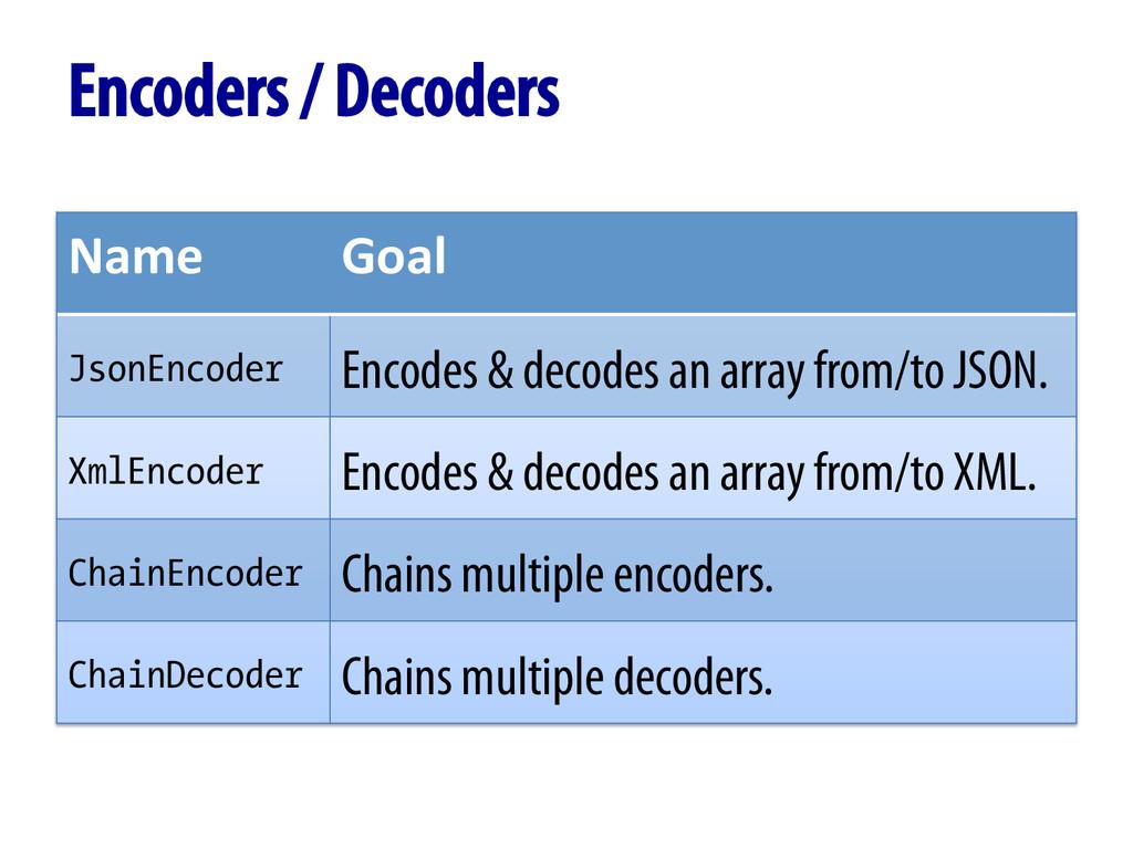 Encoders / Decoders Name  Goal  JsonEncod...