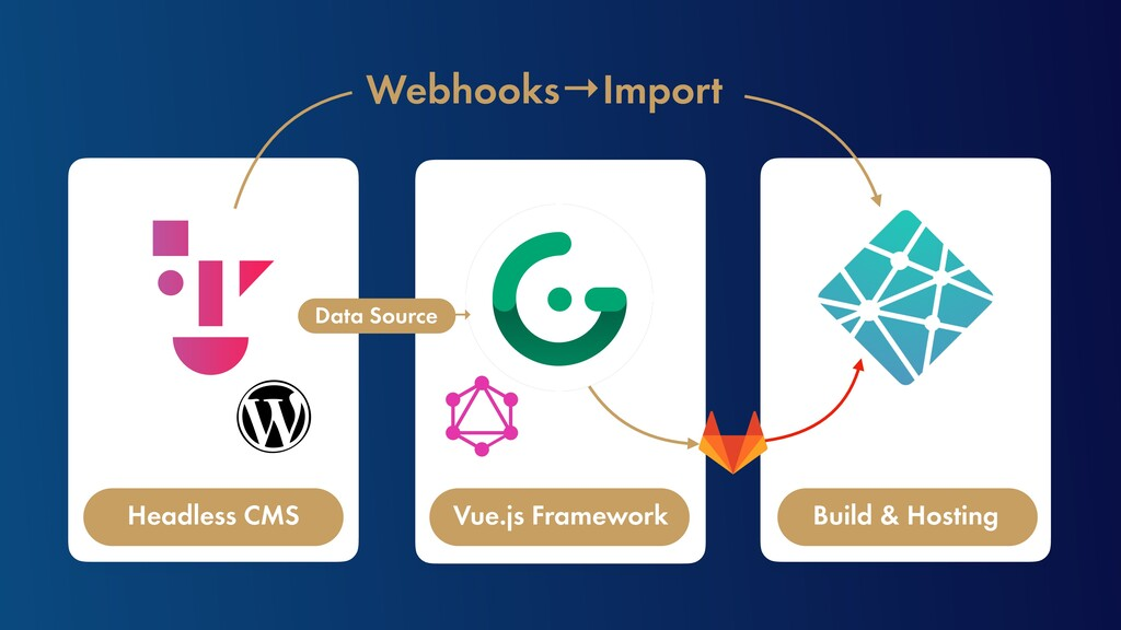 Webhooks→Import Headless CMS Vue.js Framework B...