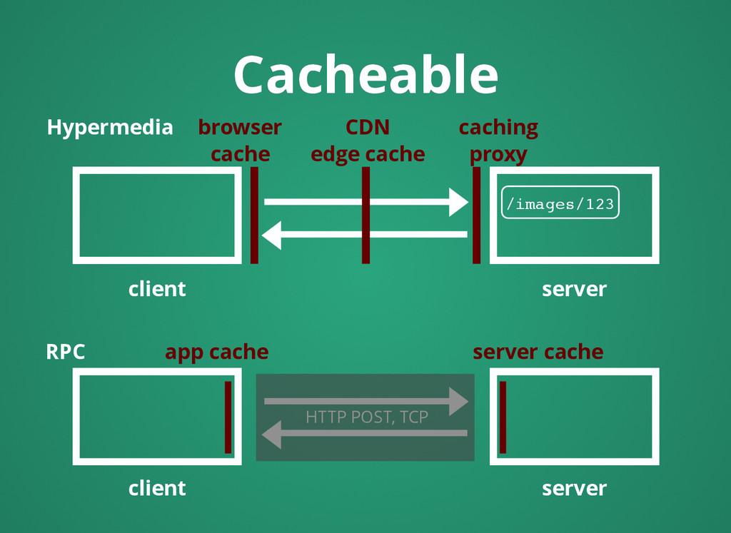 HTTP POST, TCP Cacheable Cacheable client serve...