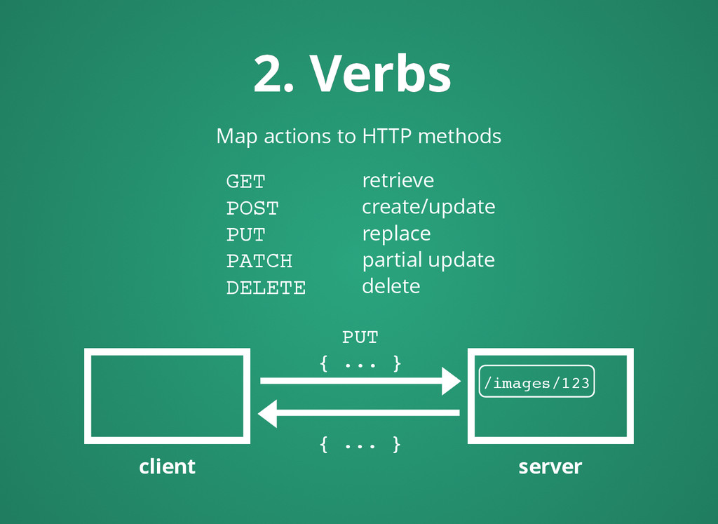 Map actions to HTTP methods 2. Verbs 2. Verbs G...
