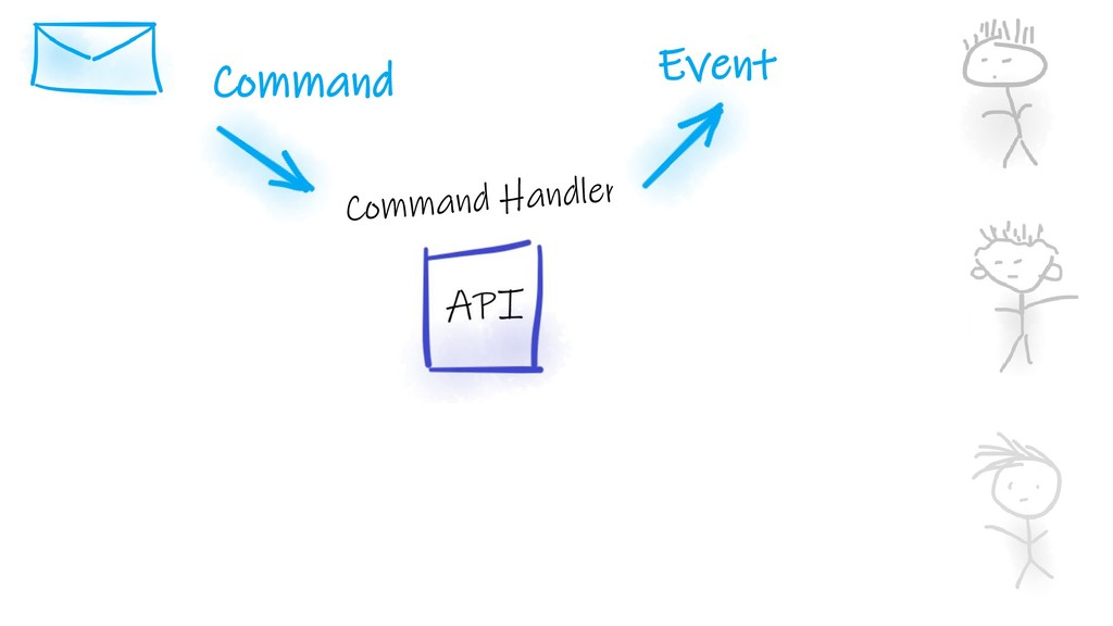 Command Event