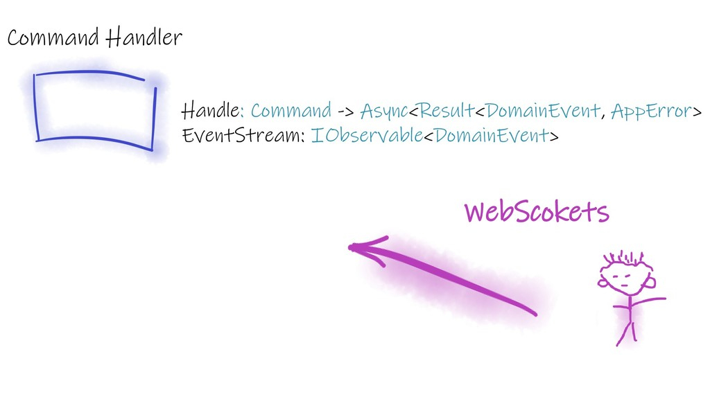 Command Handler Handle: Command -> Async<Result...
