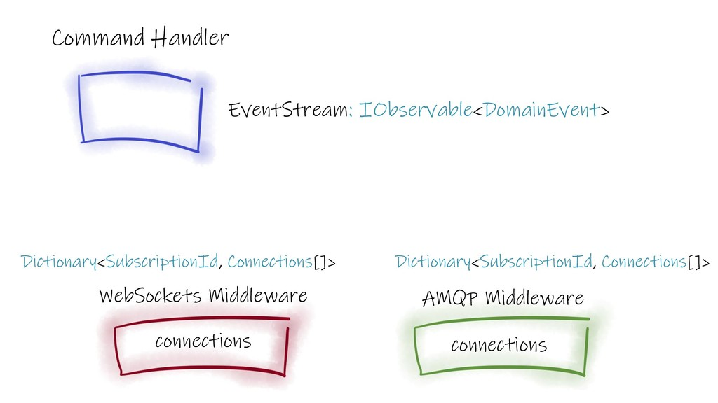 Command Handler WebSockets Middleware AMQP Midd...