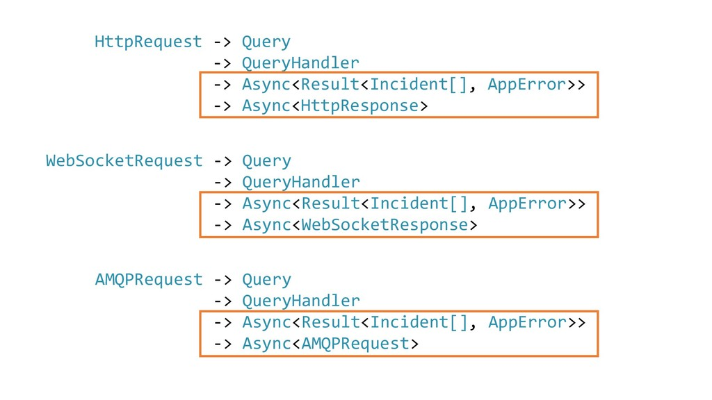 HttpRequest -> Query -> QueryHandler -> Async<R...
