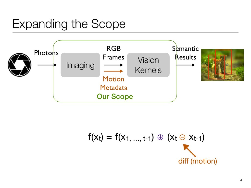 Expanding the Scope Our Scope 4 Vision Kernels ...