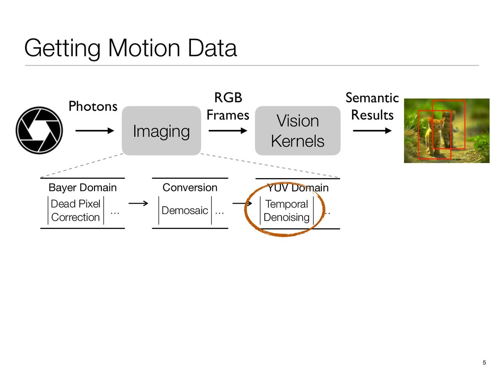 Getting Motion Data 5 Vision Kernels RGB Frames...