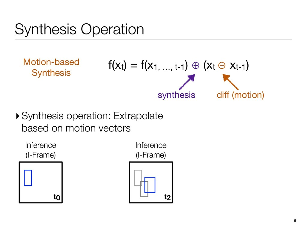 Inference (I-Frame) Extrapolation (E-Frame) Inf...