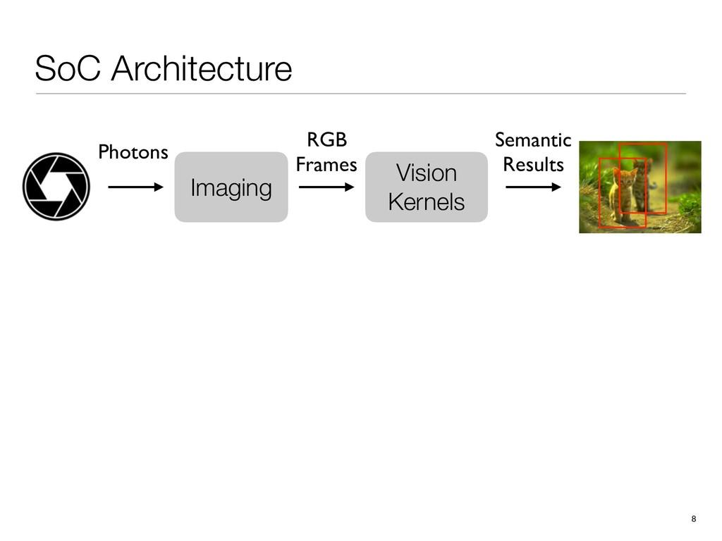 SoC Architecture 8 Vision Kernels RGB Frames Se...