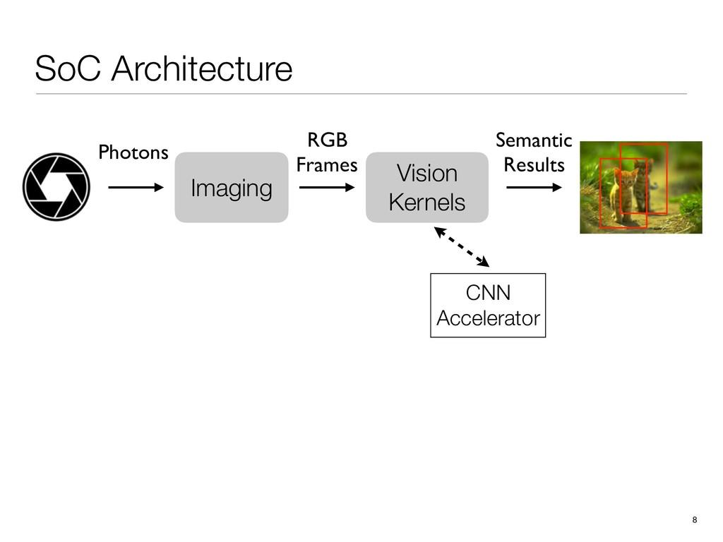 SoC Architecture 8 CNN Accelerator Vision Kerne...