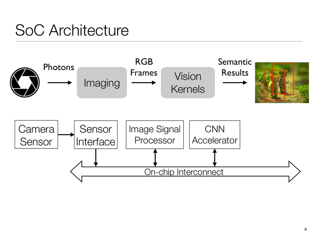 SoC Architecture 8 Image Signal Processor CNN A...