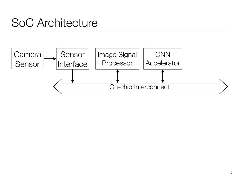 SoC Architecture 9 Image Signal Processor CNN A...