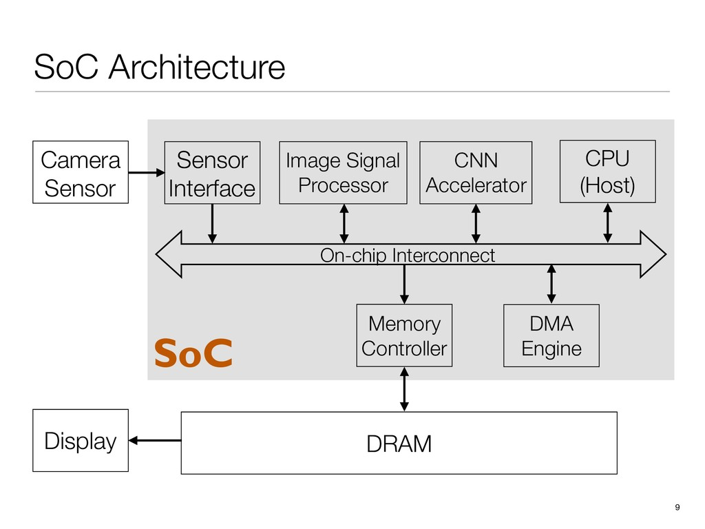DRAM Display SoC Architecture 9 Image Signal Pr...