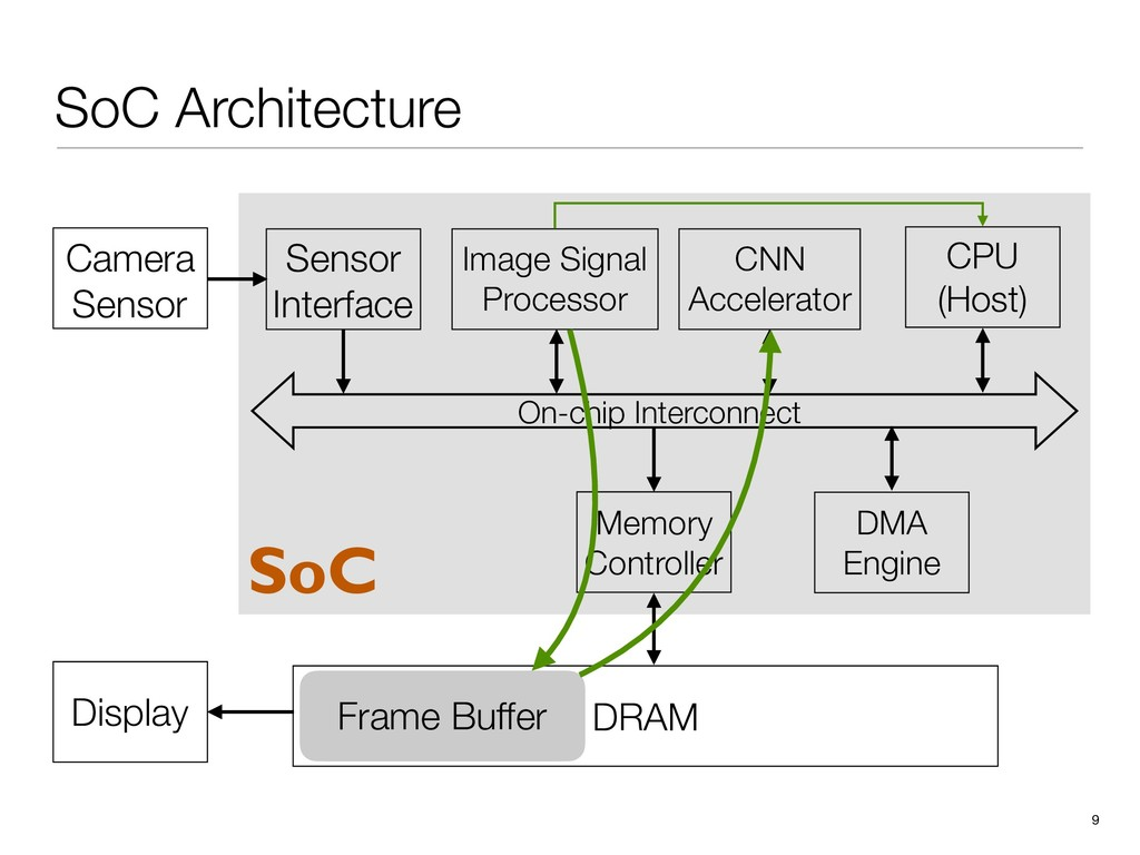 DRAM Display Frame Buffer SoC Architecture 9 Im...