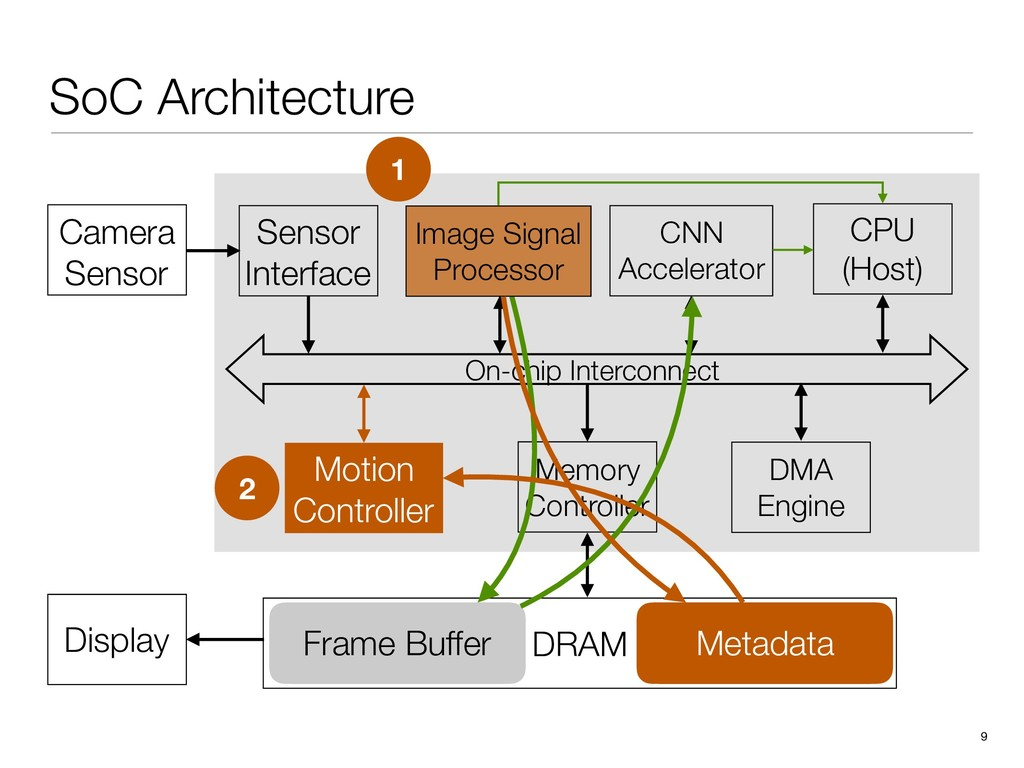 DRAM Display Frame Buffer SoC Architecture 9 CN...
