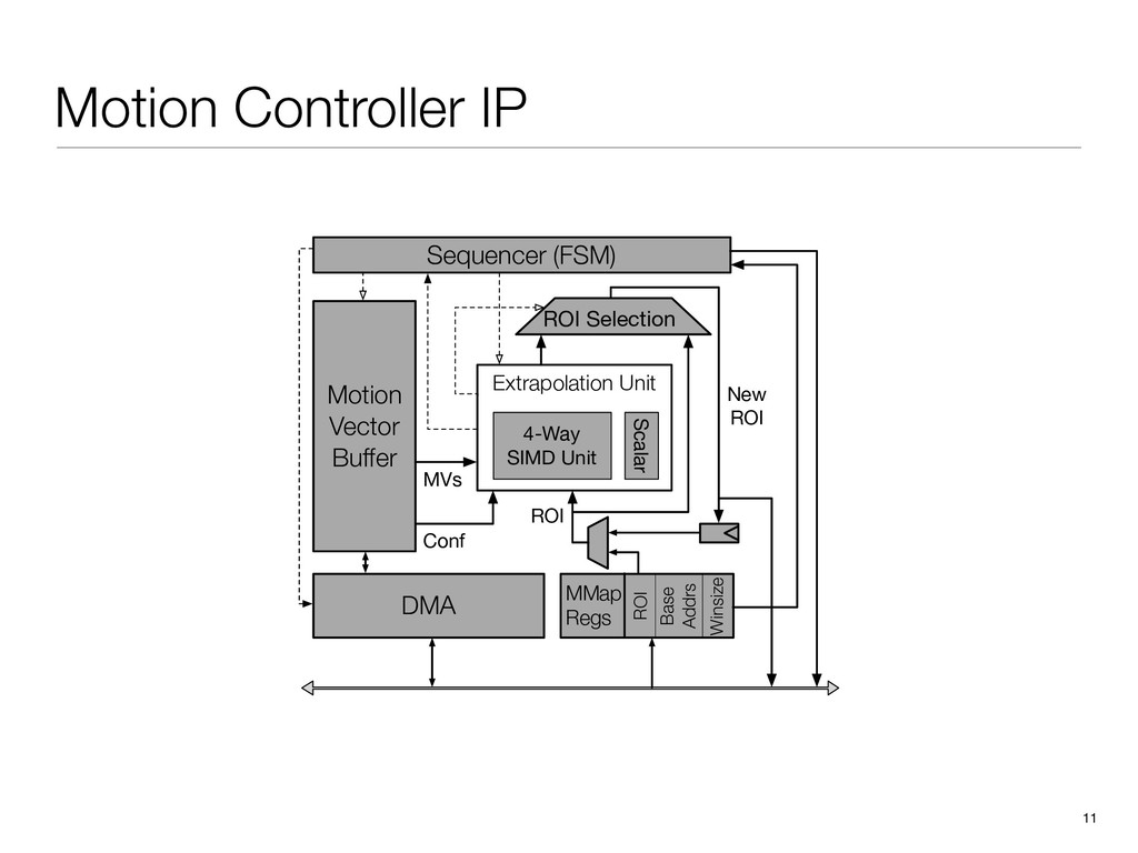 Motion Controller IP 11 Extrapolation Unit Moti...