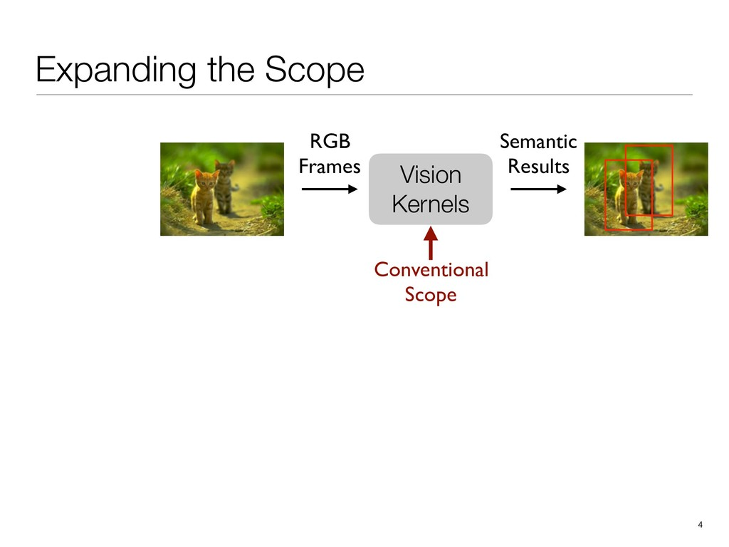 Expanding the Scope 4 Vision Kernels RGB Frames...