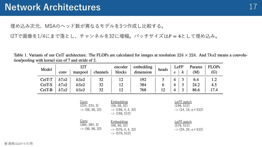 17 Network Architectures 埋め込み次元、MSAのヘッド数が異なるモデル...