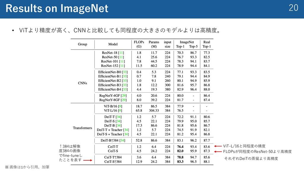 20 Results on ImageNet • ViTより精度が⾼く、CNNと⽐較しても同程...