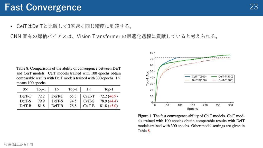 23 Fast Convergence • CeiTはDeiTと⽐較して3倍速く同じ精度に到達...