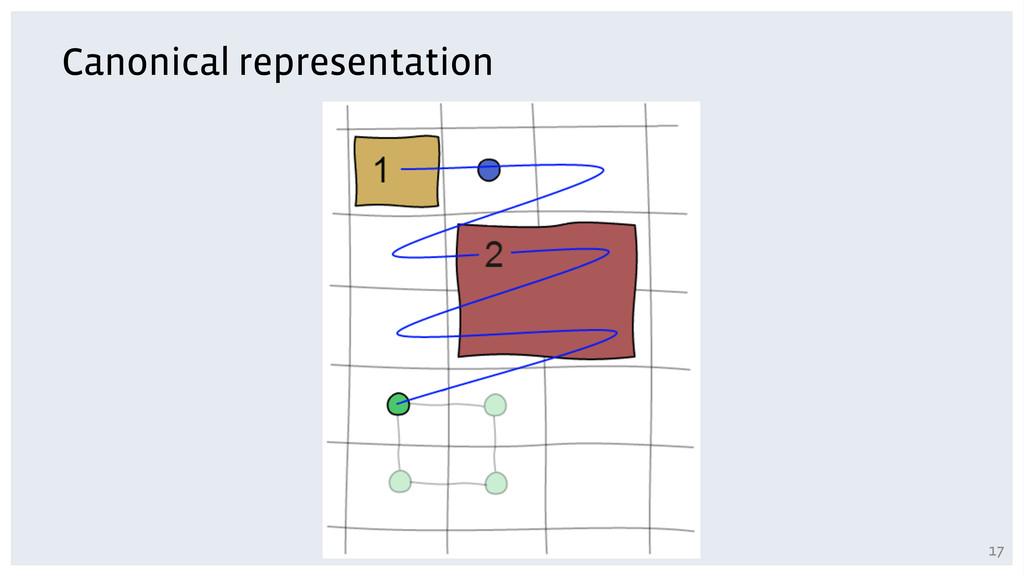 Canonical representation 17